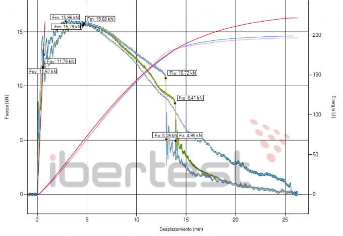 Ensayo de impacto intrumentado: Comparacion Mismo Material Diferente Temperatura