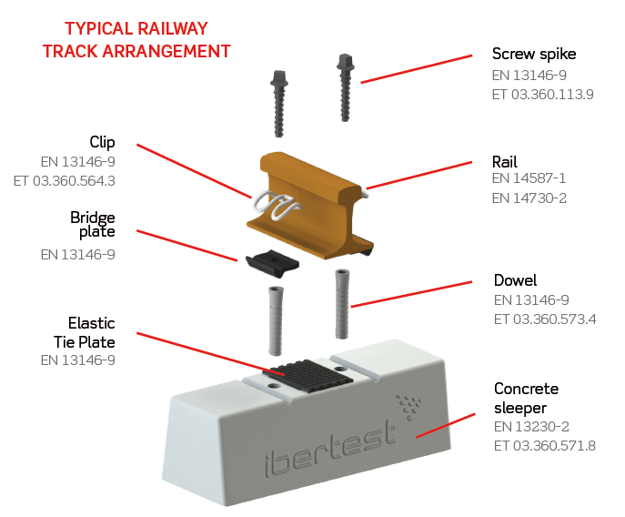 Railway Track Components and international standards